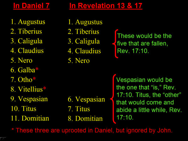 Revelation 17 kings