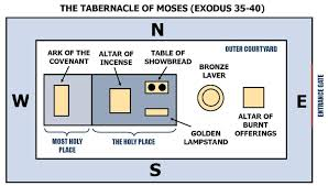 Exodus Tabernacle floor plan