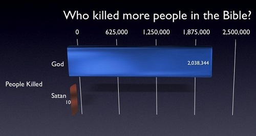 who killed more500